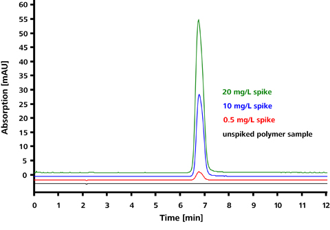 Chromatograms of a polymer sample